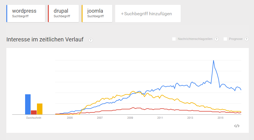 Wordpress, Drupal, Joomla Suchanfragen 2005-2016